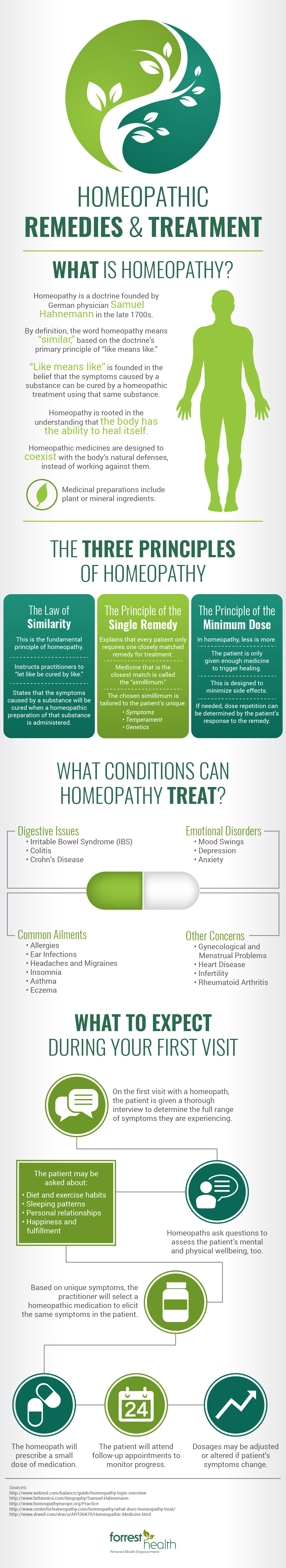 Homeopathic Remedies & Treatment